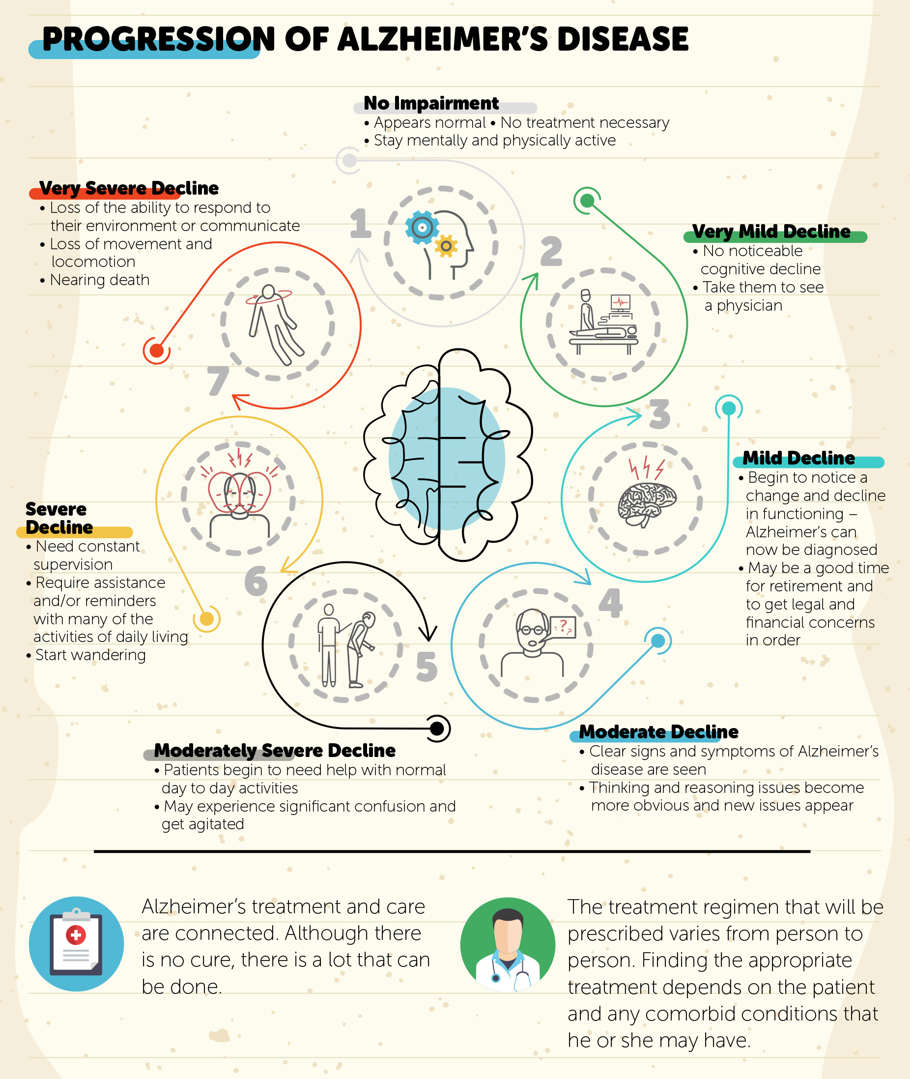 Alzheimers-Stages_Sect3.jpg